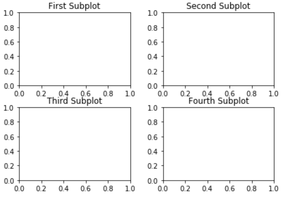 Subplots with titles in Matplotlib
