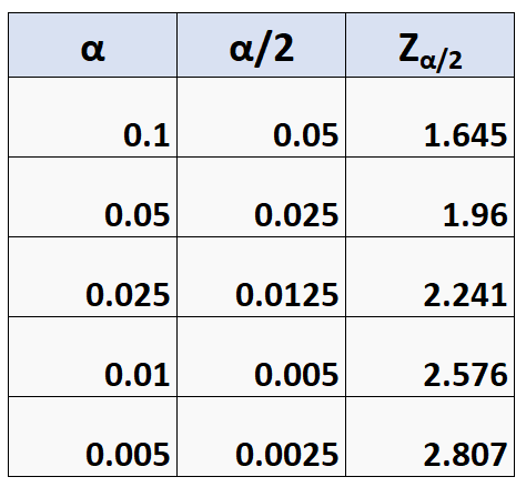 Common za/2 values