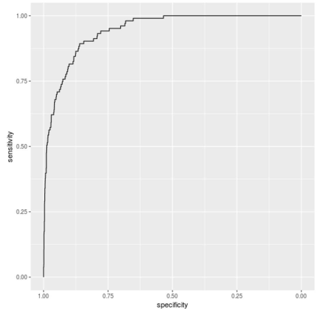 ROC curve in ggplot2