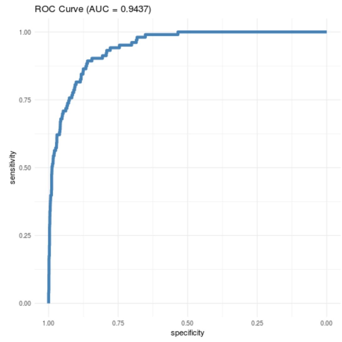 ROC curve in R using ggplot2