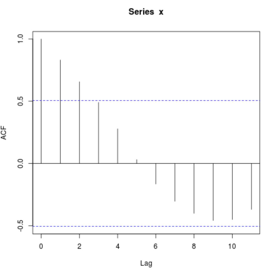 Autocorrelation in R