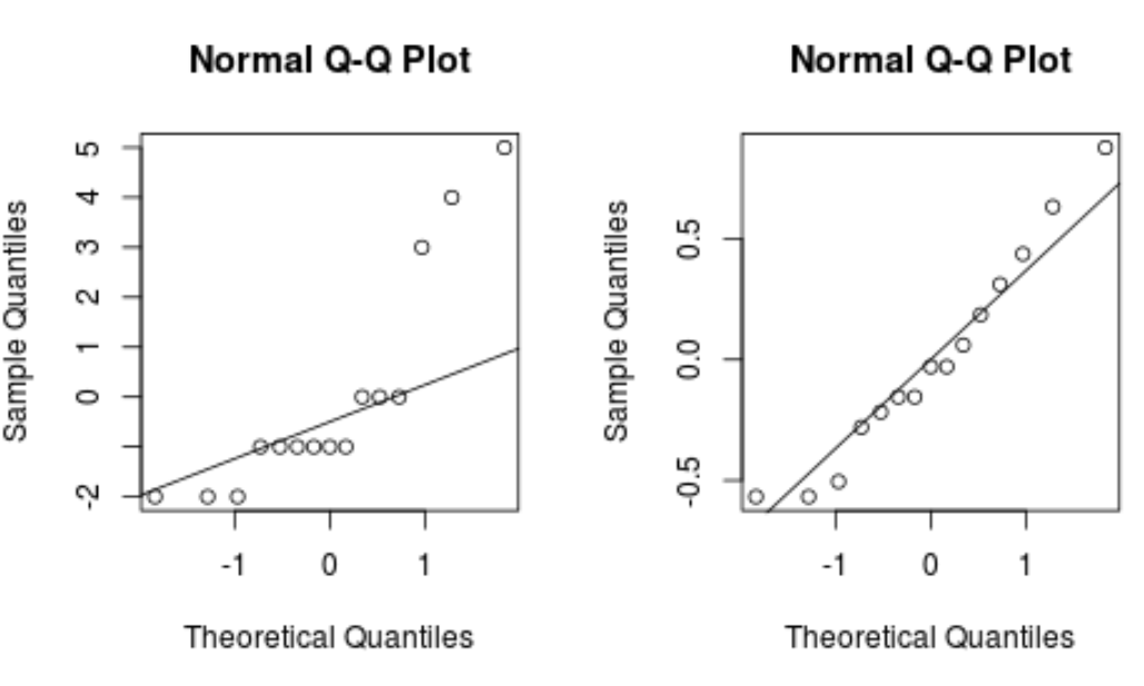 Box-cox transformed Q-Q plot in R