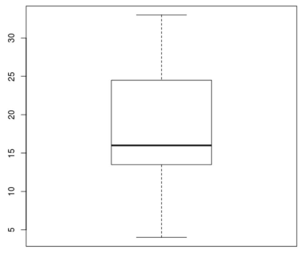 Visualizing quartiles in R