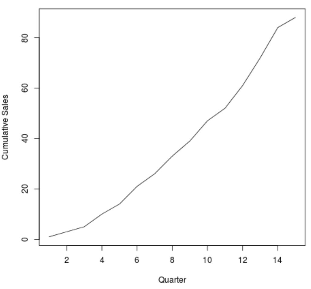 Line plot for cumulative sum in R