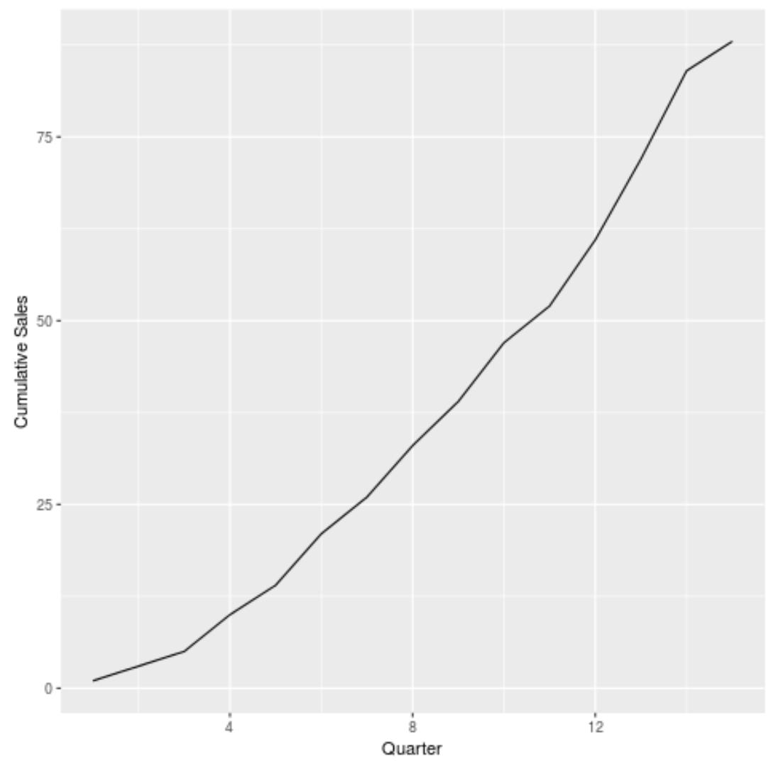 Cumulative sum graph in ggplot2