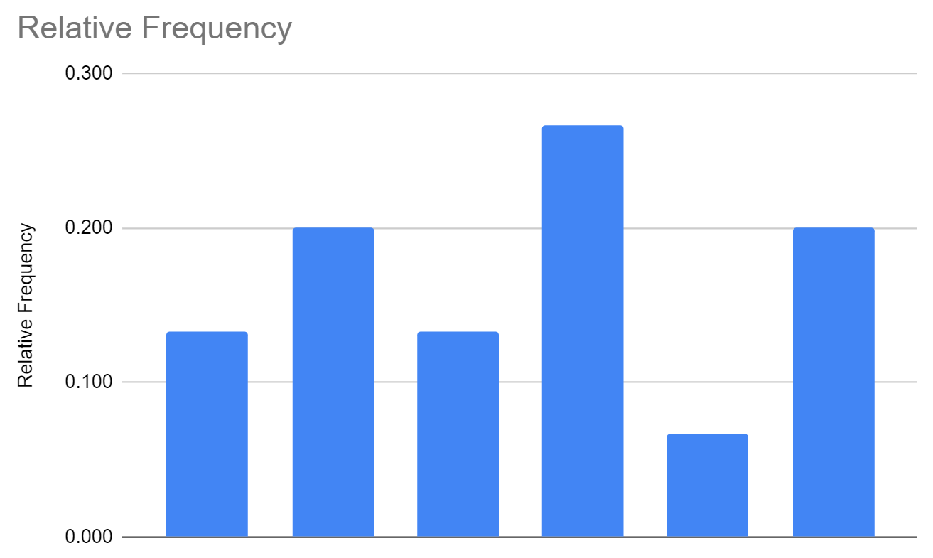 Relative frequency histogram in Google Sheets