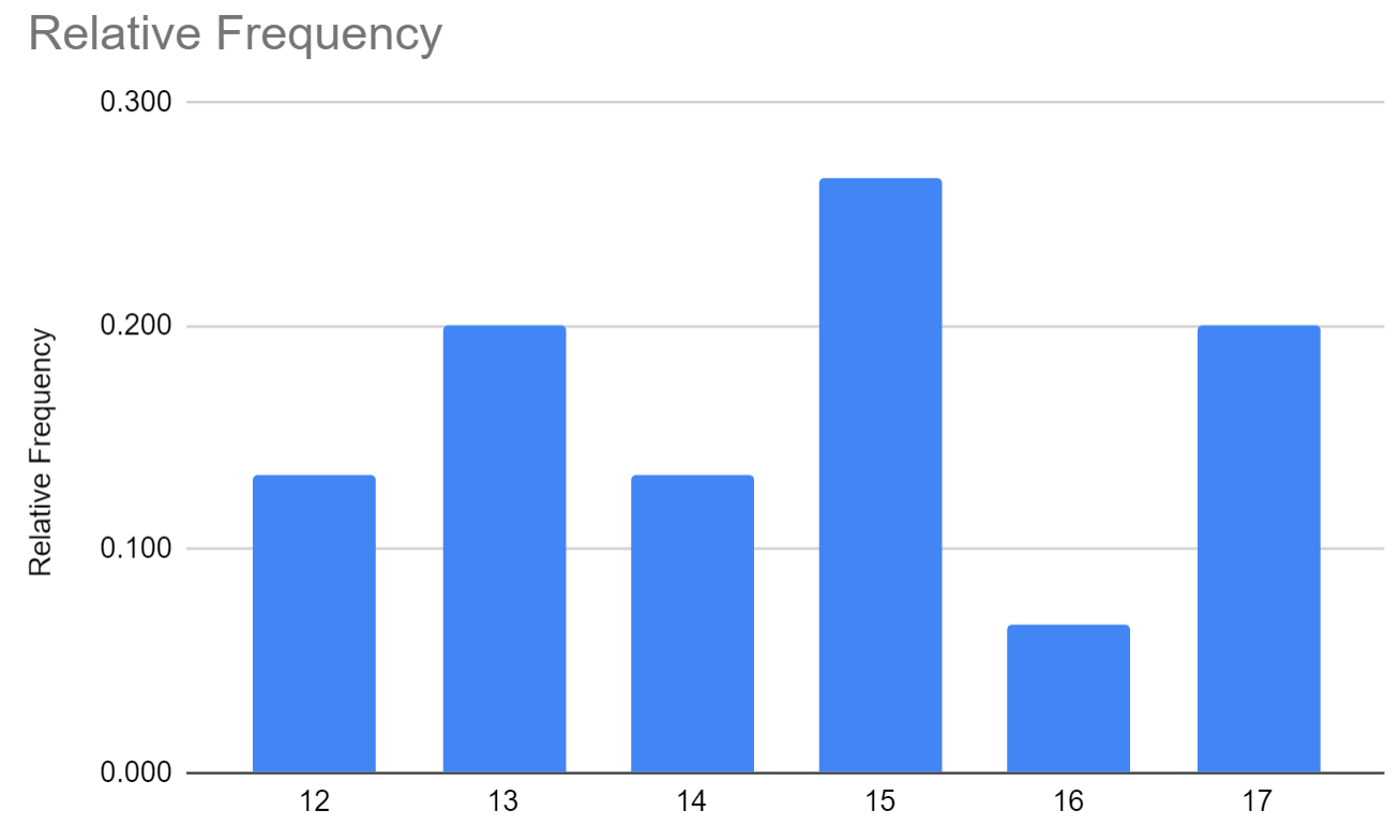 Relative frequency Google Sheets