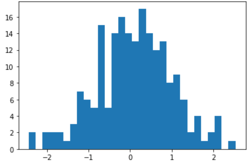 Generate normal distribution in Python