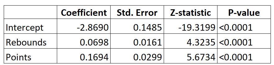 Interpret logistic regression output