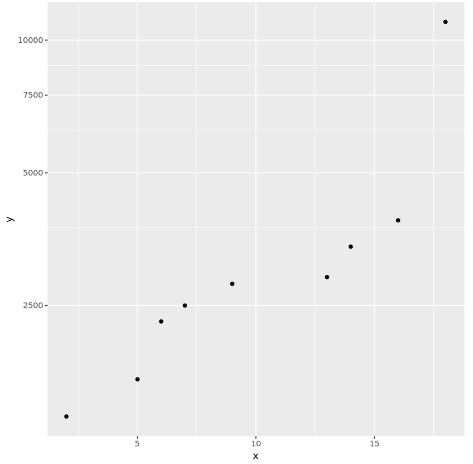 Log scale ggplot2