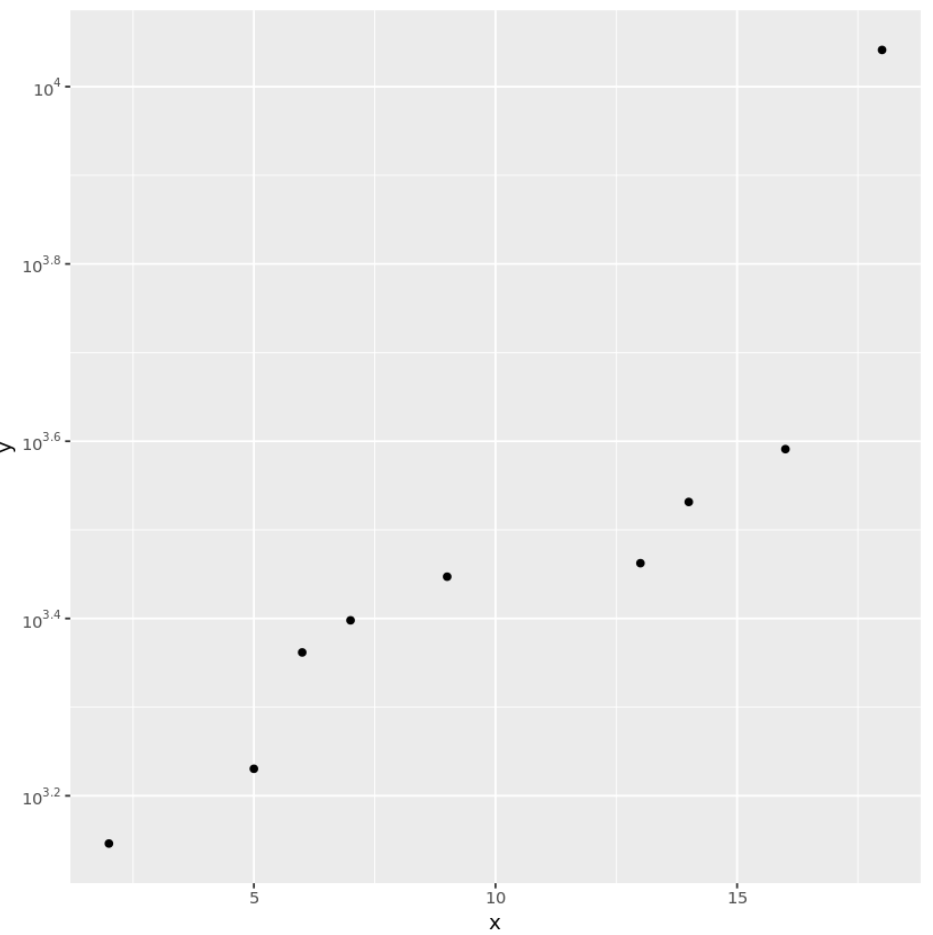 Log scale with exponents in ggplot2