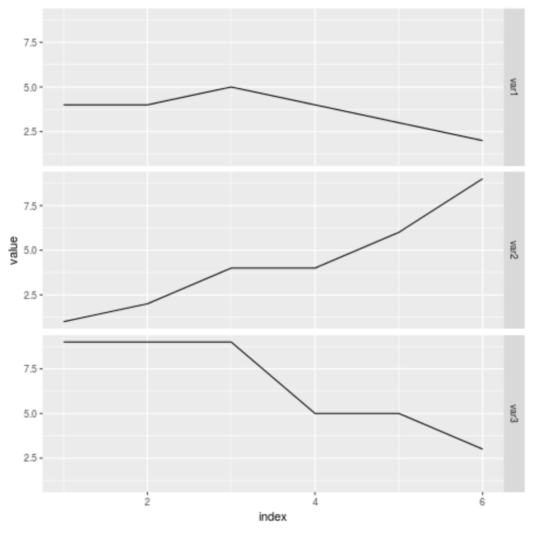 Plot multiple columns in R using ggplot2