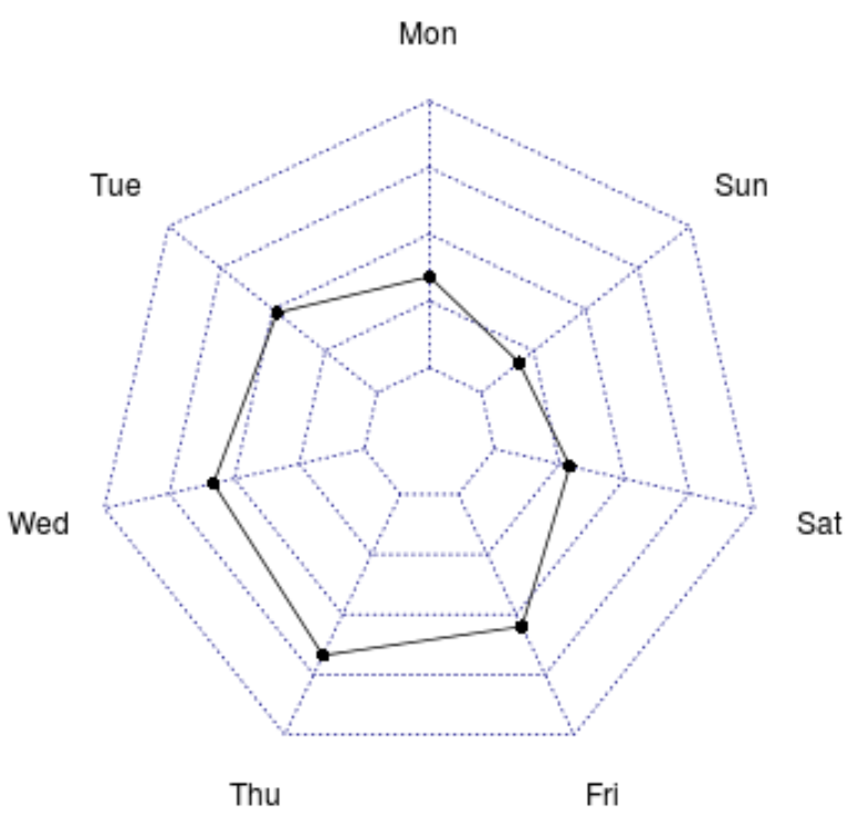 Radar chart in R
