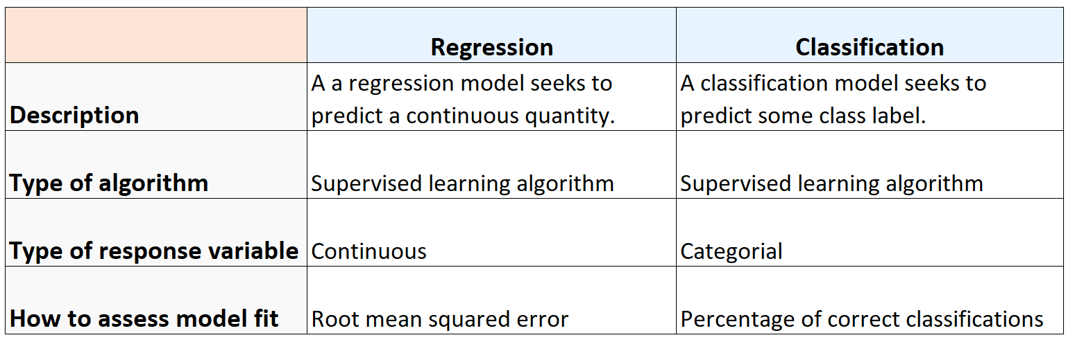 Differences between regression and classification