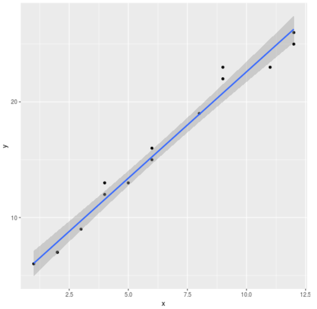 Linear regression plot in ggplot2