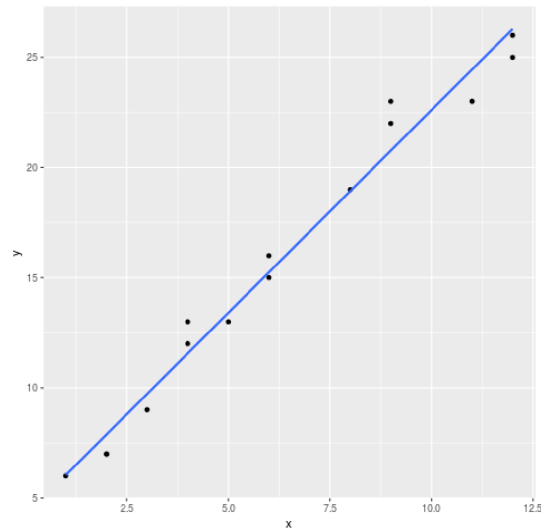 Regression line ggplot2