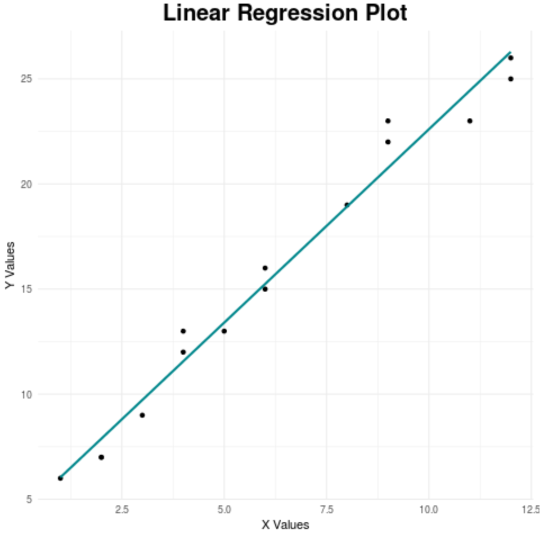 Custom regression line using ggplot2 in R