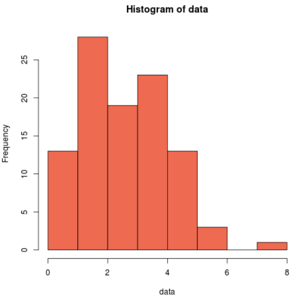 Shapiro-Wilk test histogram in R