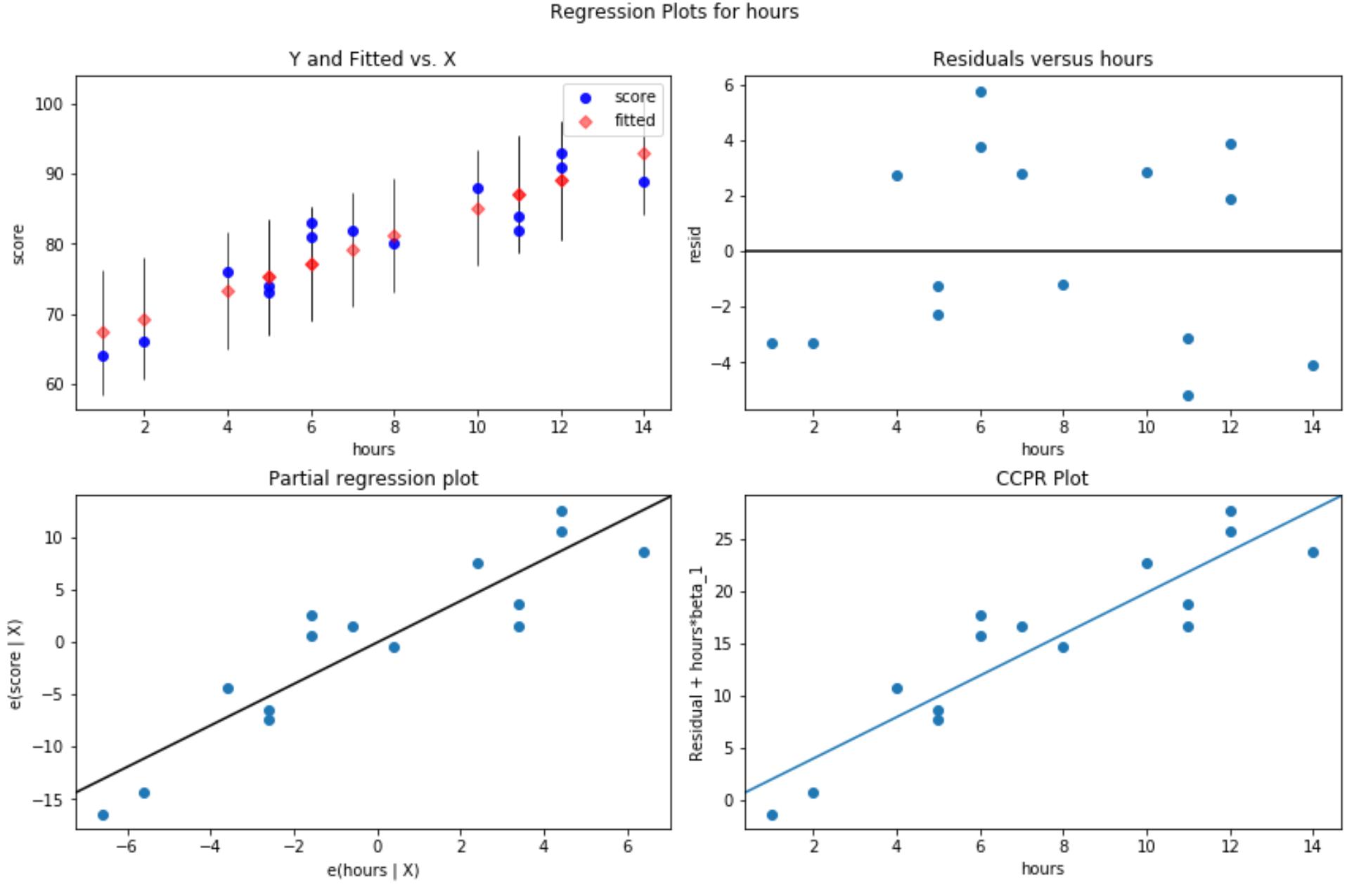 Residual plots in Python