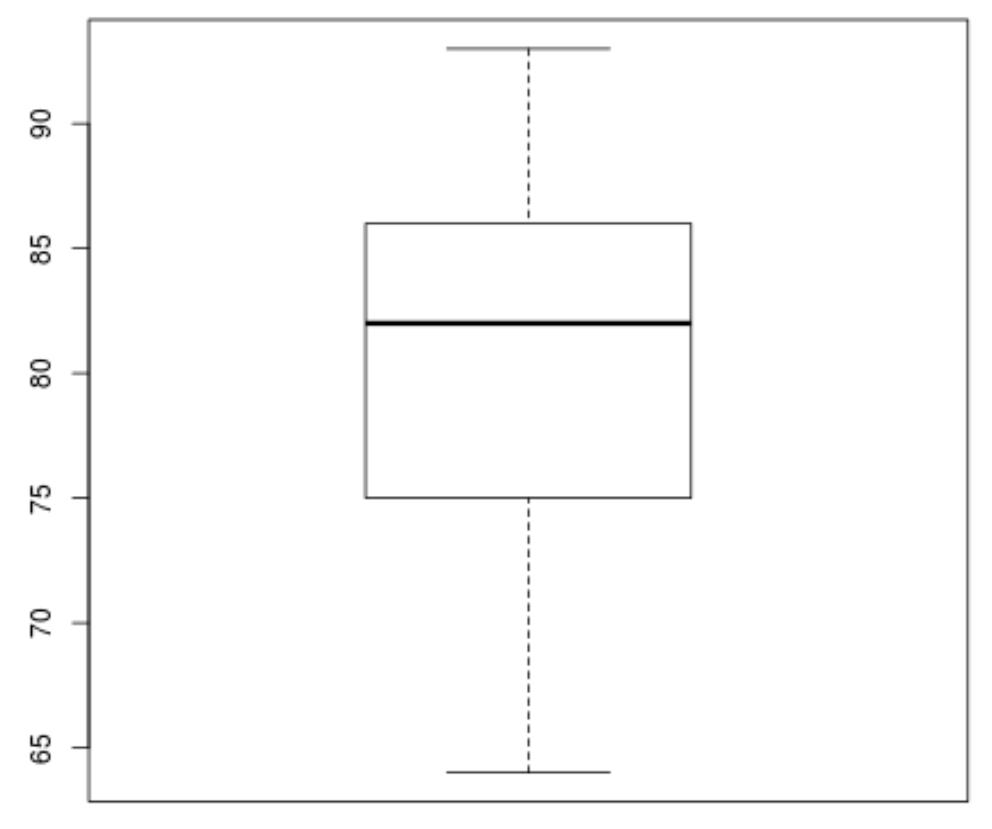 Boxplot for simple linear regression in R