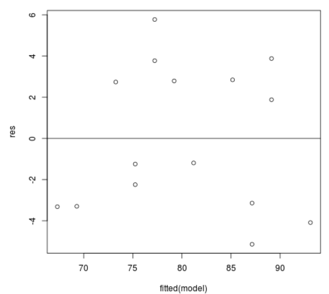 Residual plot in R for simple linear regression