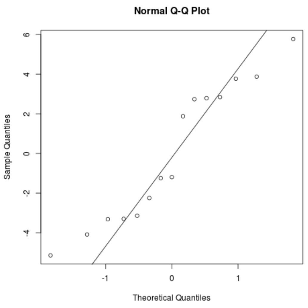 Normal Q-Q plot in R