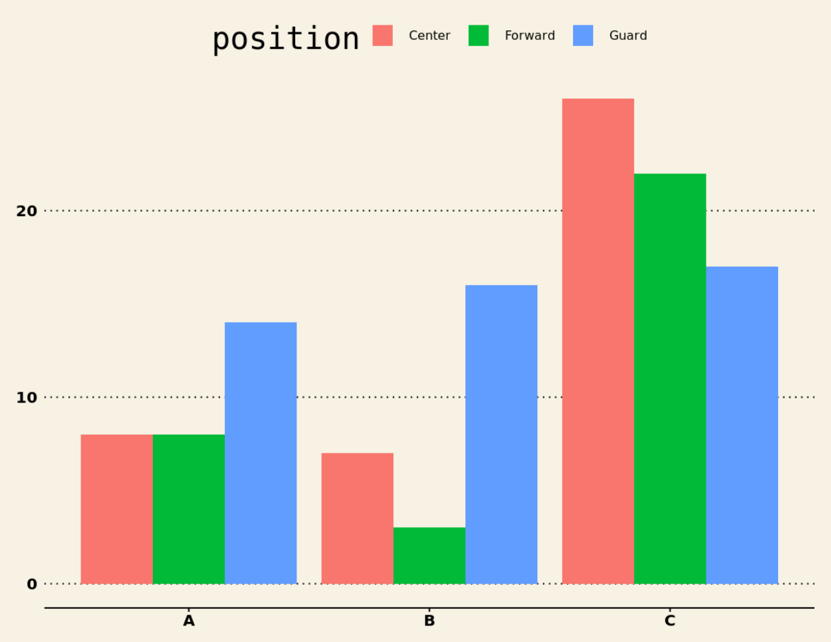 Grouped barplot in R with ggthemes