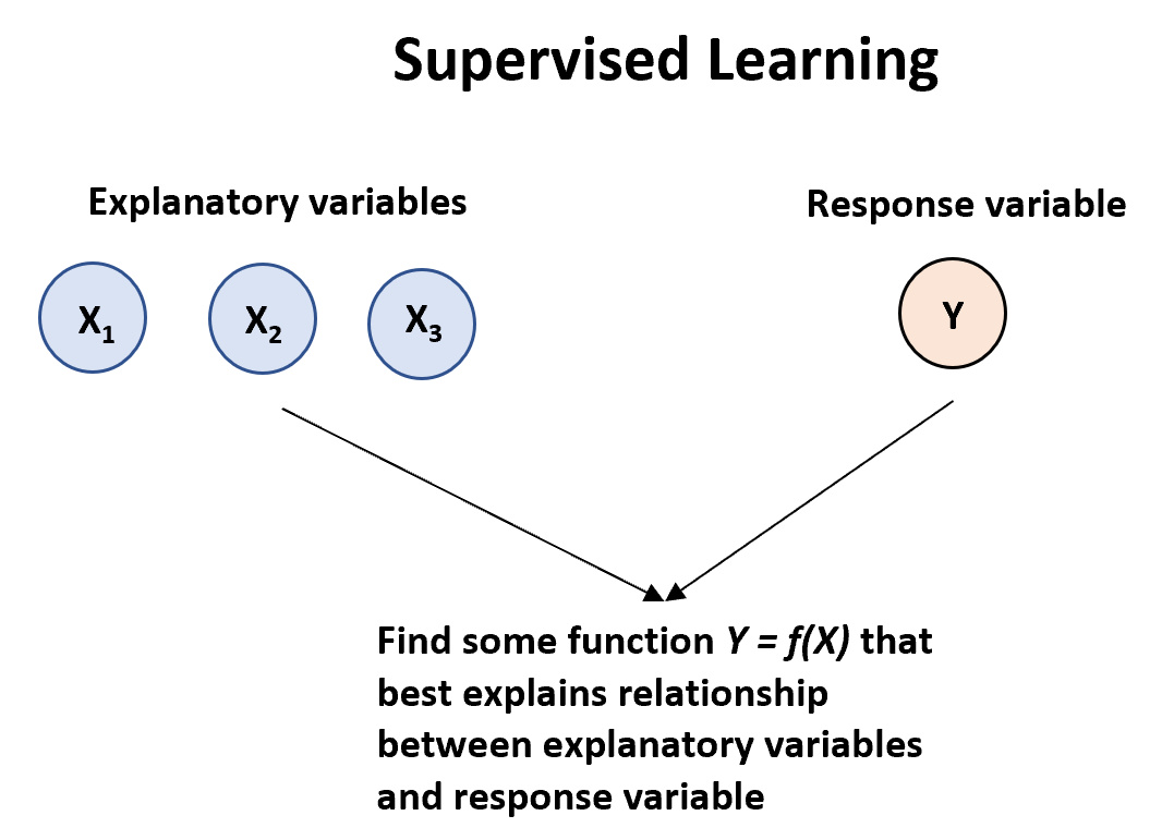 Supervised learning algorithms