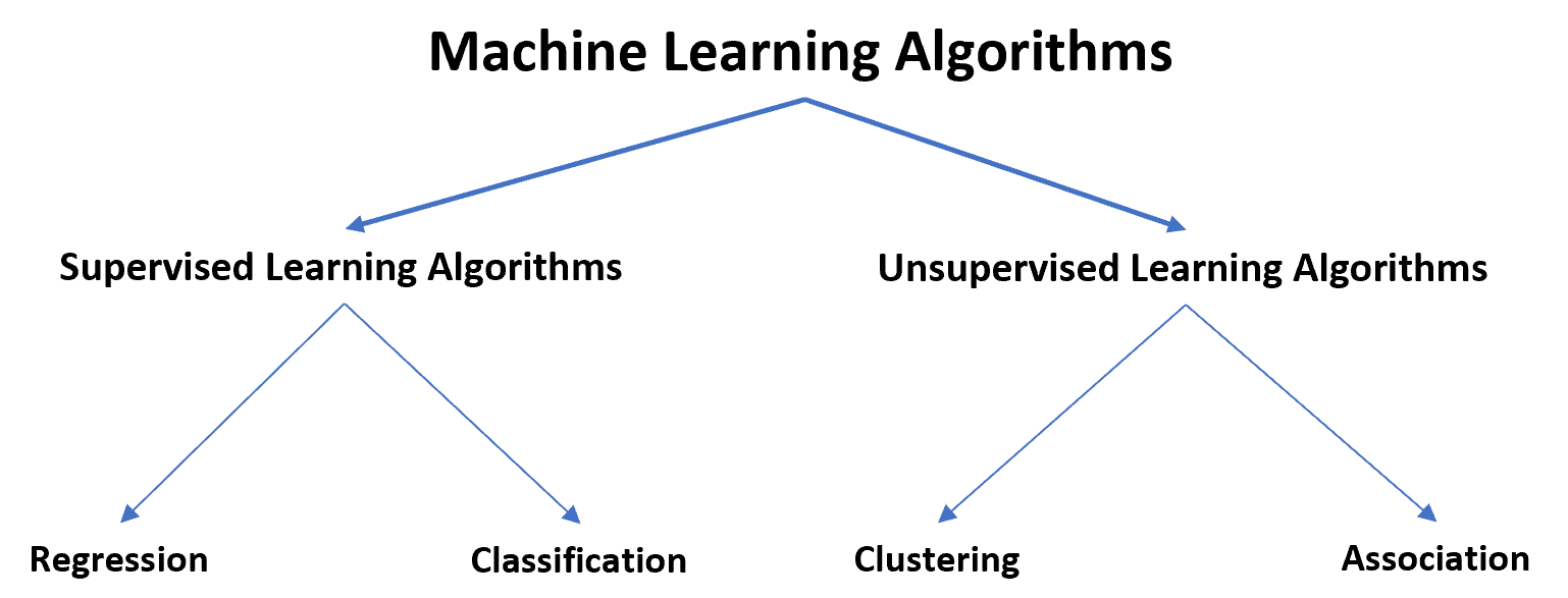 Supervised vs. Unsupervised Machine learning algorithms