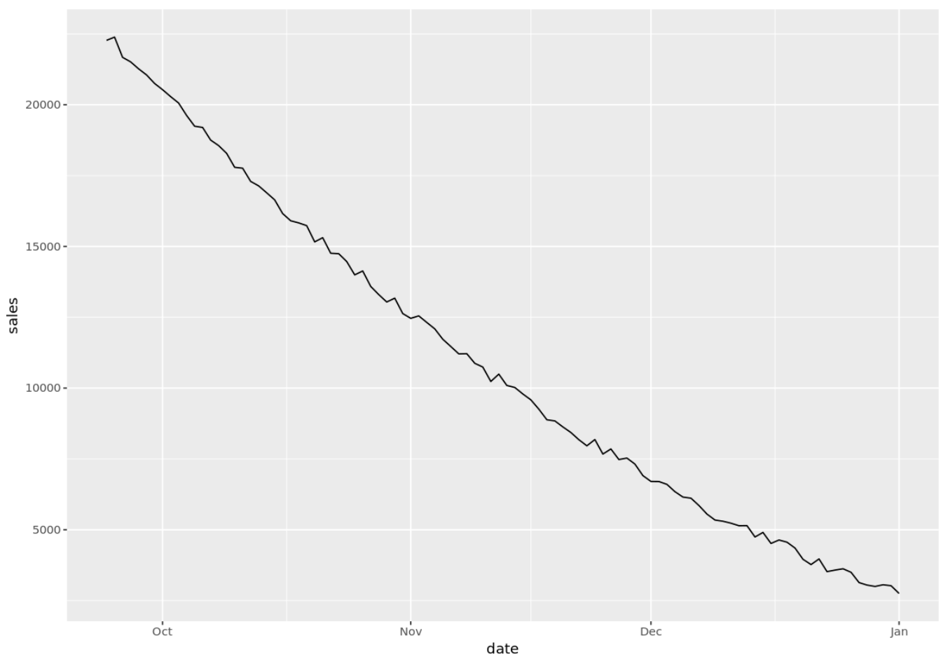 Basic time series plot in R