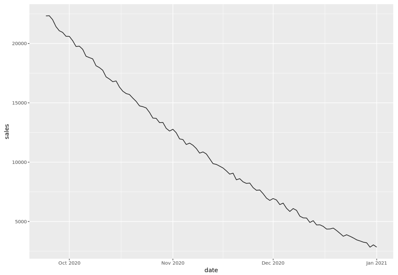 Time series plot with custom dates in R