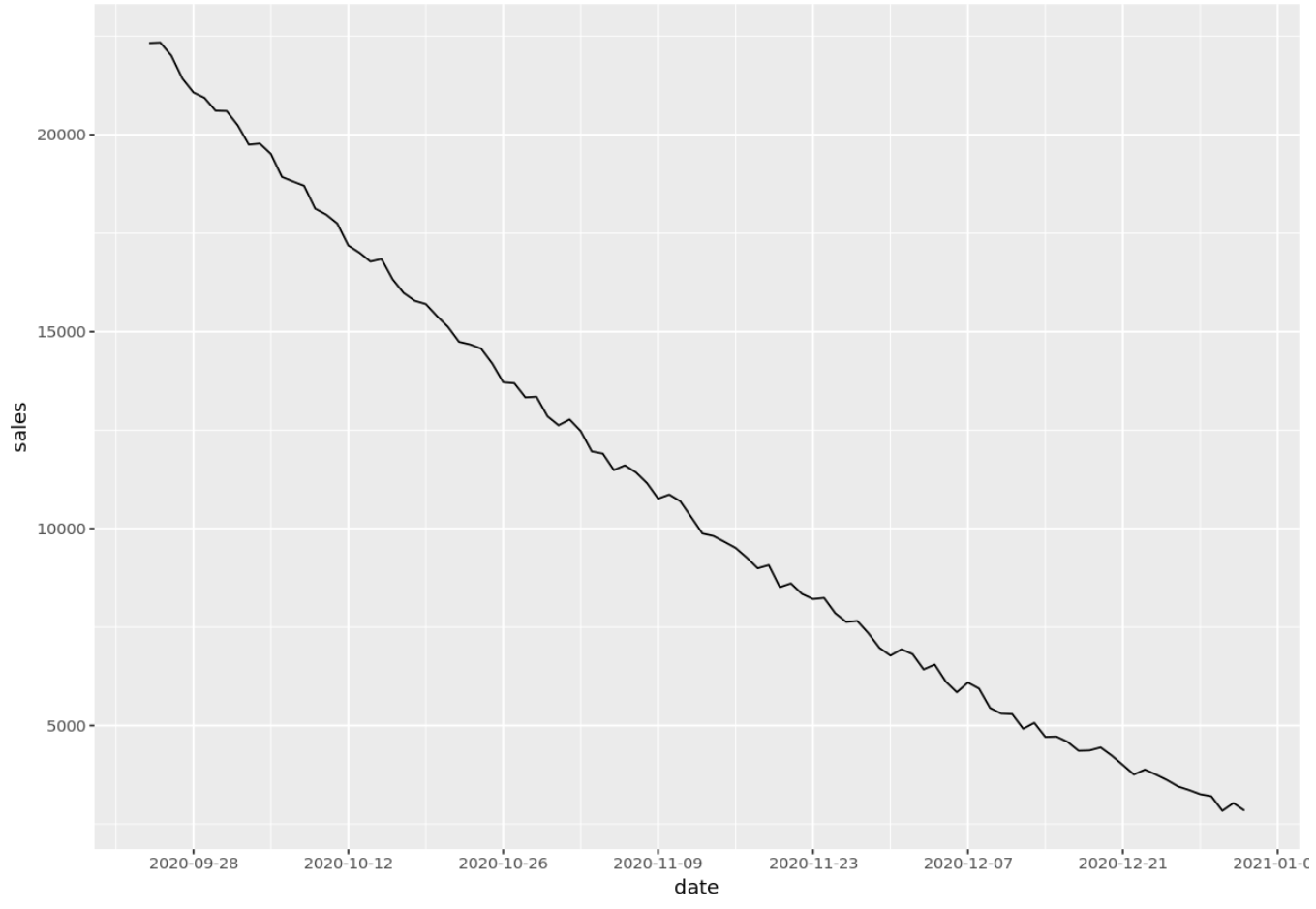 Time series with date breaks on x-axis in R