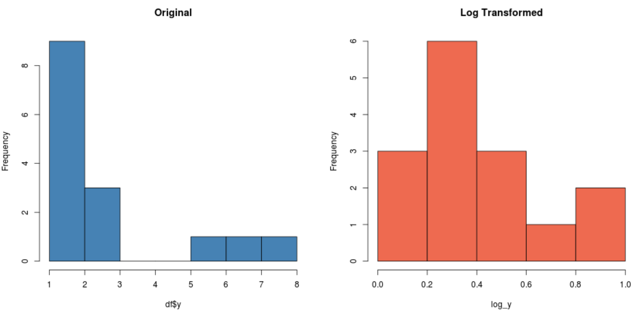 Log transformation of data in R