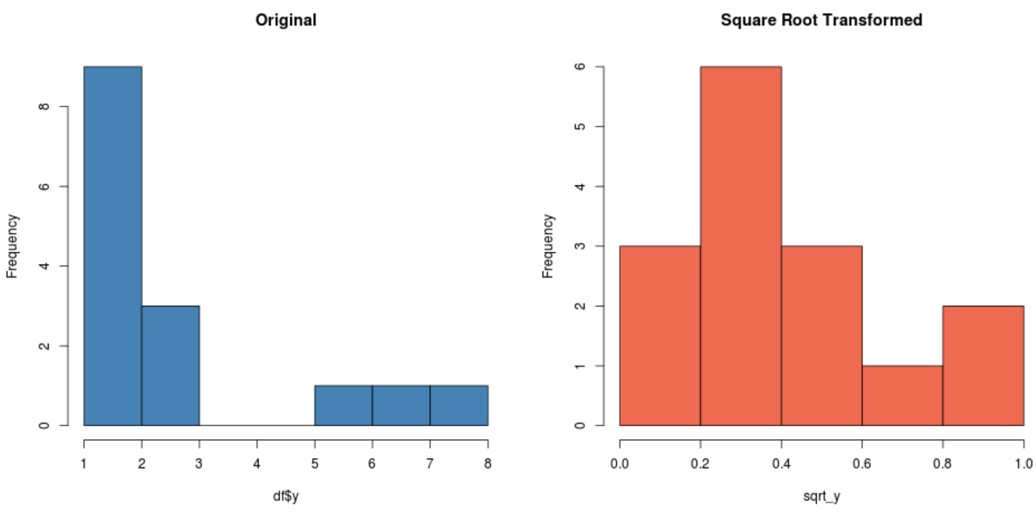 Square root transformation in R