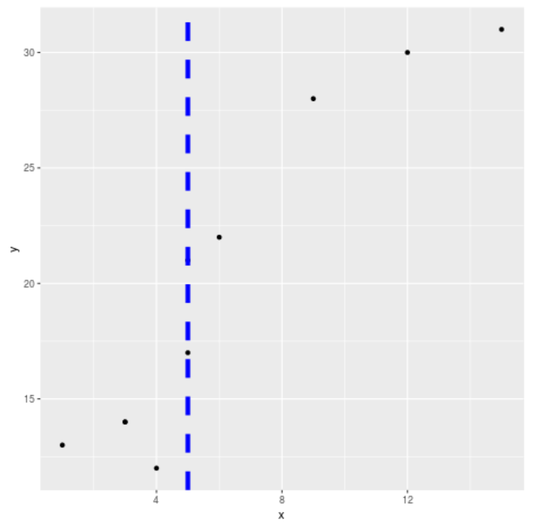 Dashed vertical line in ggplot2