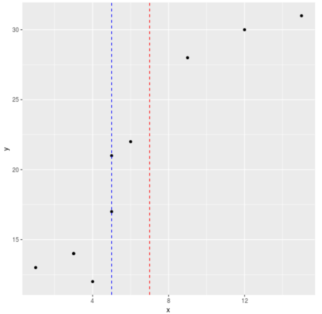 Multiple vertical lines ggplot2