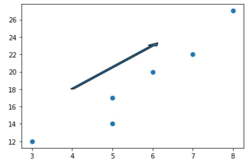 Arrow in matplotlib plot