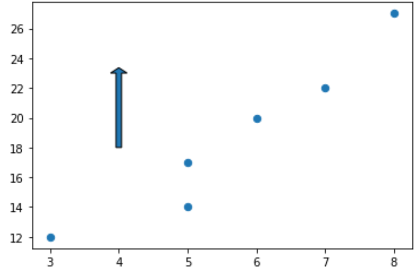 Vertical arrow in matplotlib