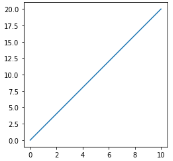 Set aspect ratio of matplotlib plot