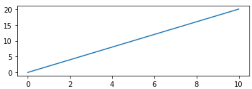 Aspect ratio matplotlib x-axis longer than y-axis