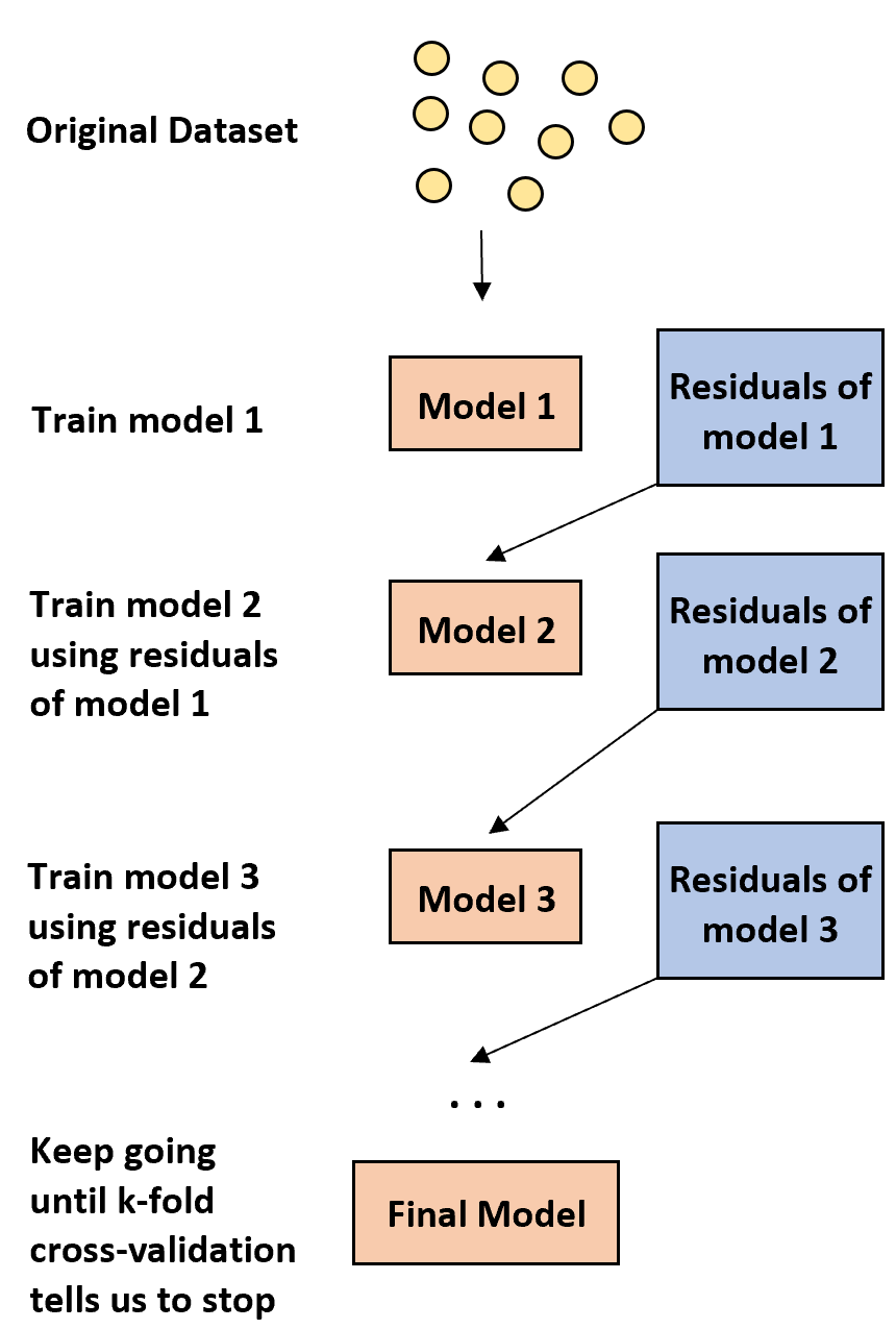 Boosting in machine learning