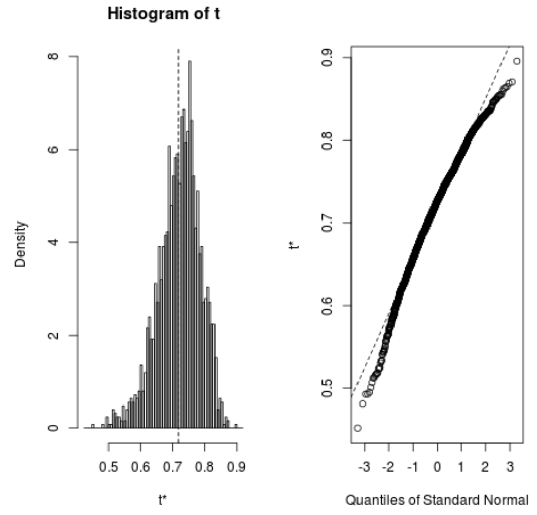 Histogram of bootstrapped samples in R