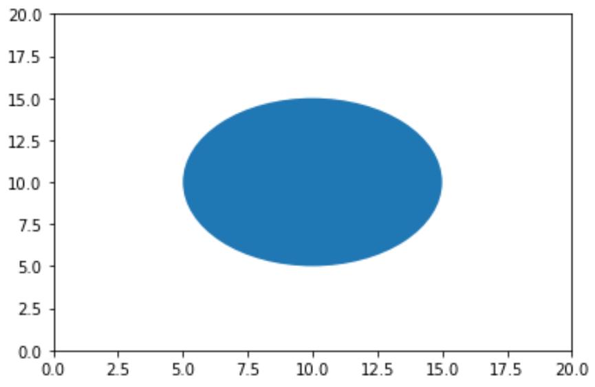Circle in matplotlib