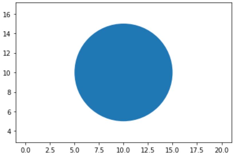 Circle matplotlib