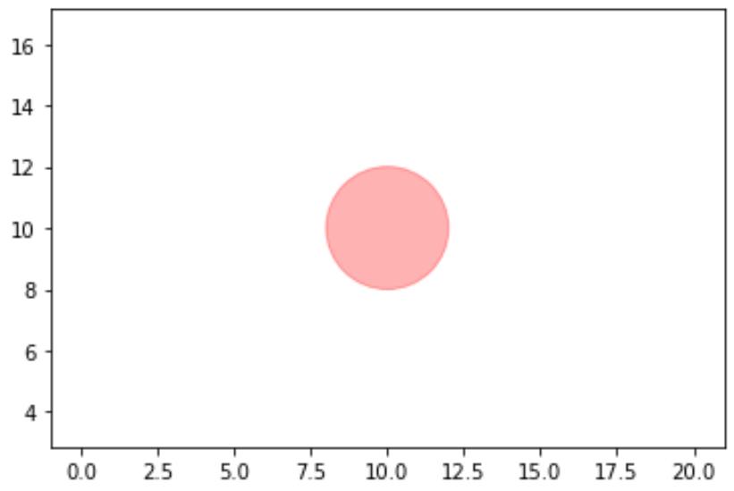 Circle with alpha in Matplotlib