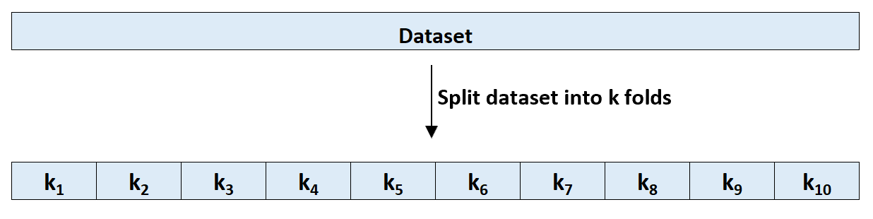 Splitting a dataset into k folds
