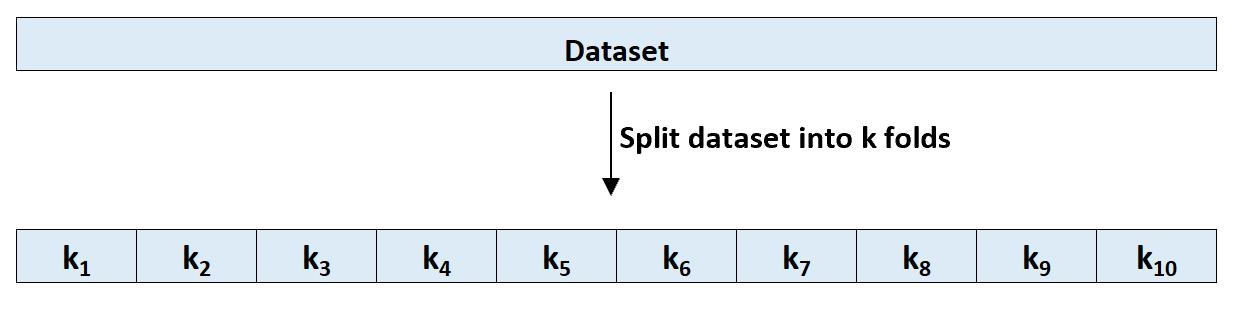 Splitting a dataset into k folds