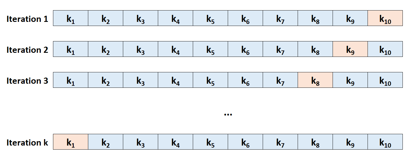 Example of k-fold cross-validation