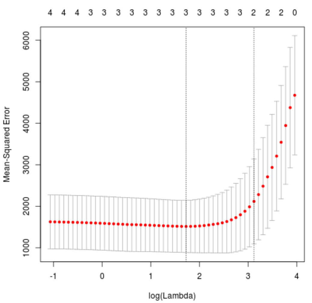 Test MSE for lasso regression in R