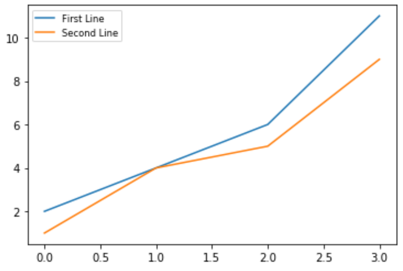 Change font size of legend in Matplotlib Plot in Python